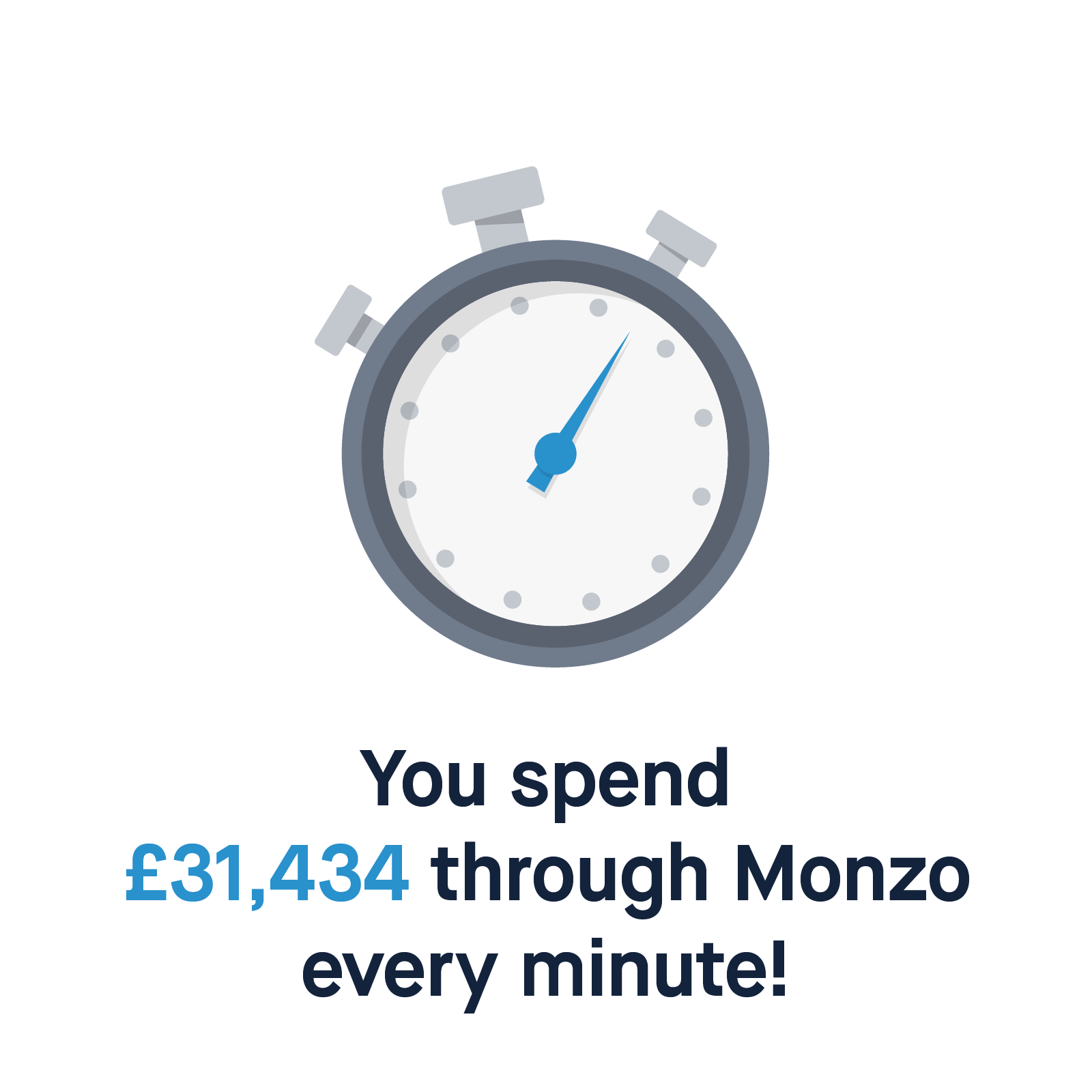 You spend £31,434 through Monzo every minute!