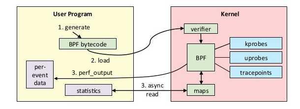 BPF for tracing (from Brendan Gregg)