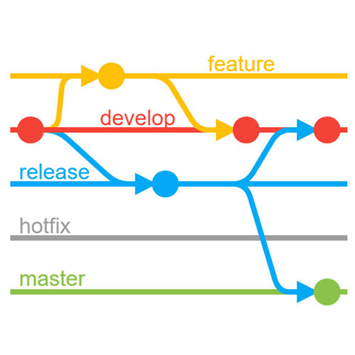 Using gitflow for code control