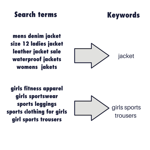Search terms vs Keywords