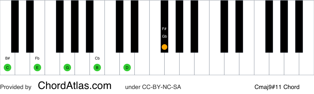 Piano chord chart for the C major sharp eleventh (lydian) chord (Cmaj9#11). The notes C, E, G, B, D and F# are highlighted.