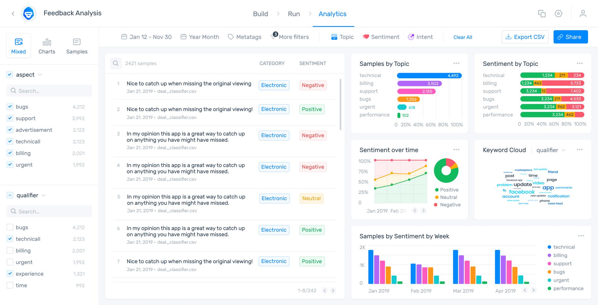 MonkeyLearn Visualization Dashboard