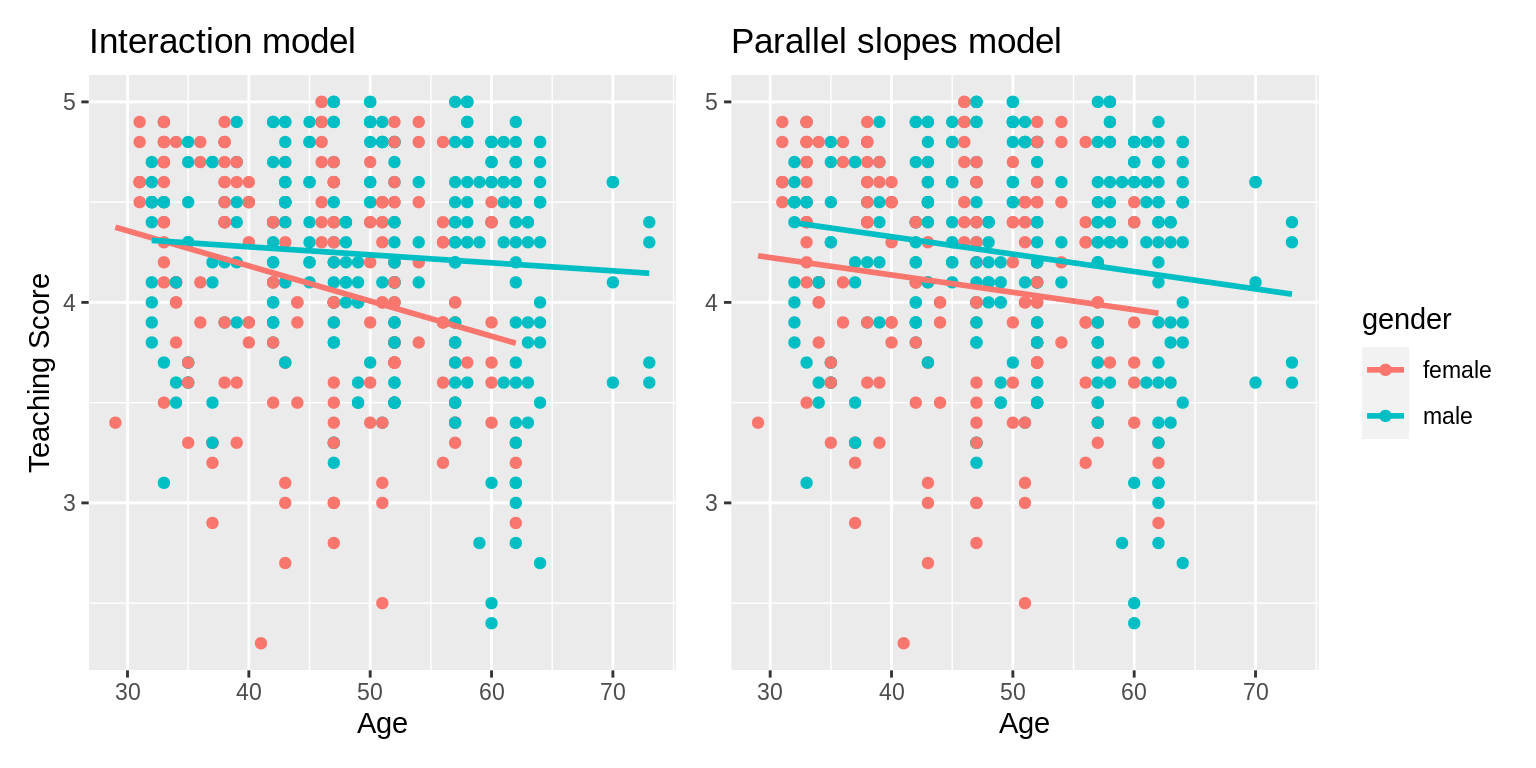Comparison of interaction and parallel slopes models.