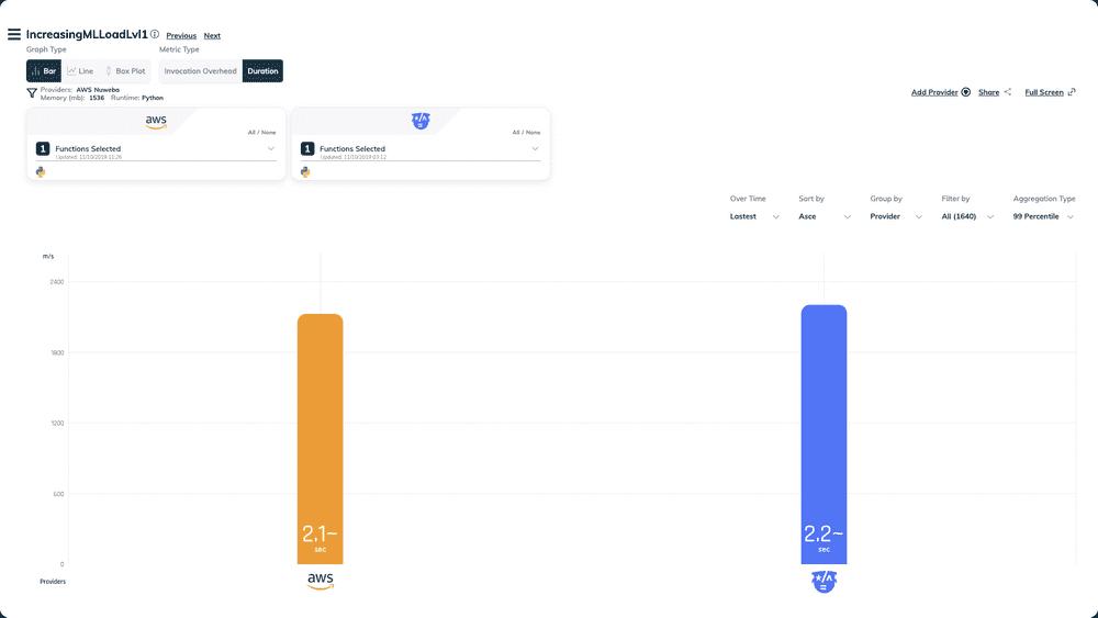 ml python aws nuweba fasstest results duration bar