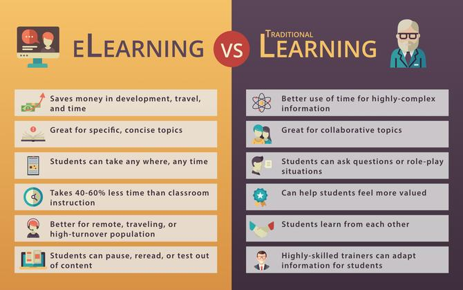 elearning vs traditional learning infographic