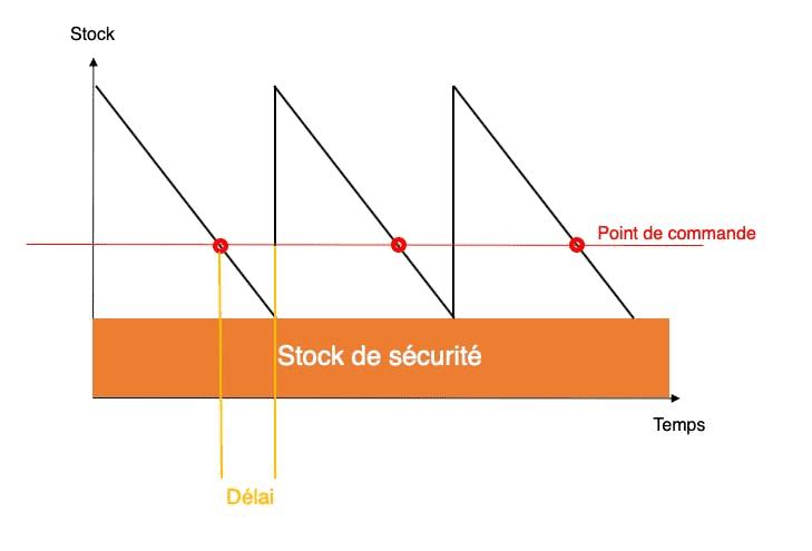 Graphique stock de sécurité