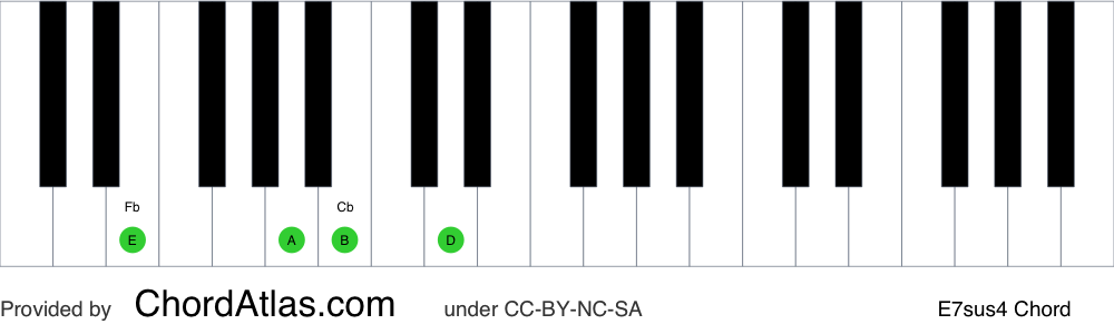 Piano chord chart for the E suspended fourth seventh chord (E7sus4). The notes E, A, B and D are highlighted.