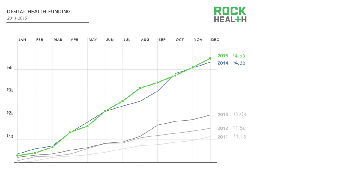 2015 analysis of investment in digital health solutions by Rock Health