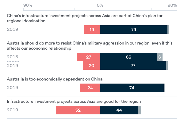 Attitudes to China - Lowy Institute Poll 2020