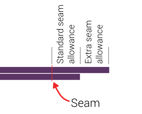 Remember, this is a flat-felled seam