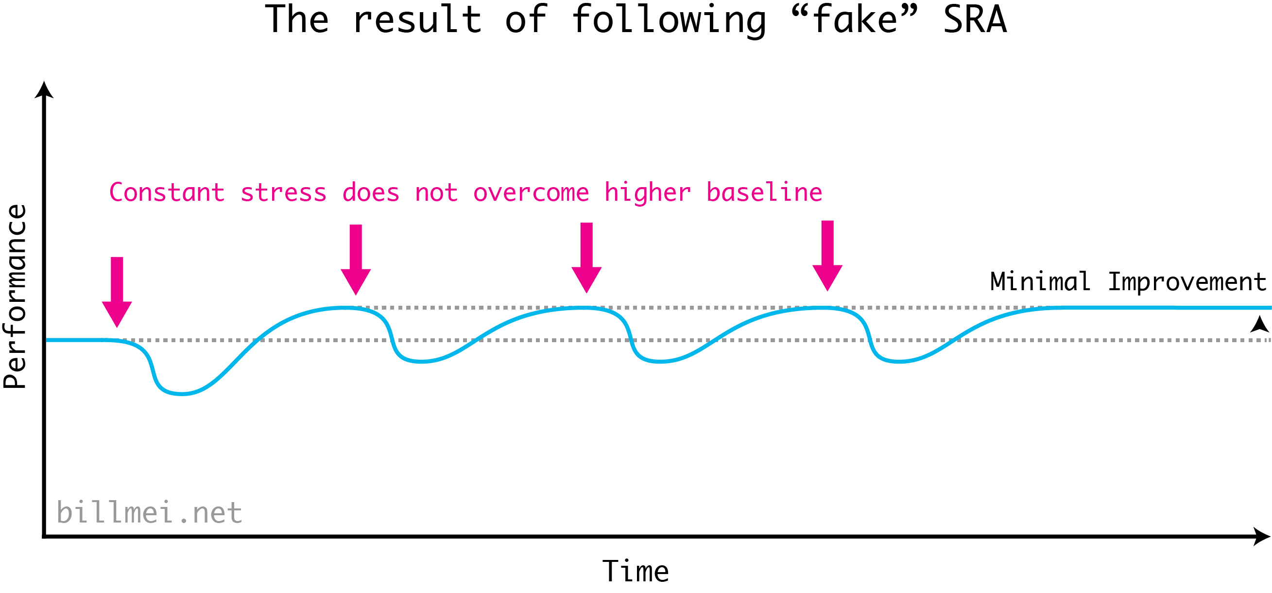 The mistake in the classic diagram of the Stress Recovery Adaptation (SRA) cycle. Because the stress you add the second time does not exceed the stress applied the first time, you do not carve out a strong enough bottom below which your body triggers supercompensation to an even higher baseline.