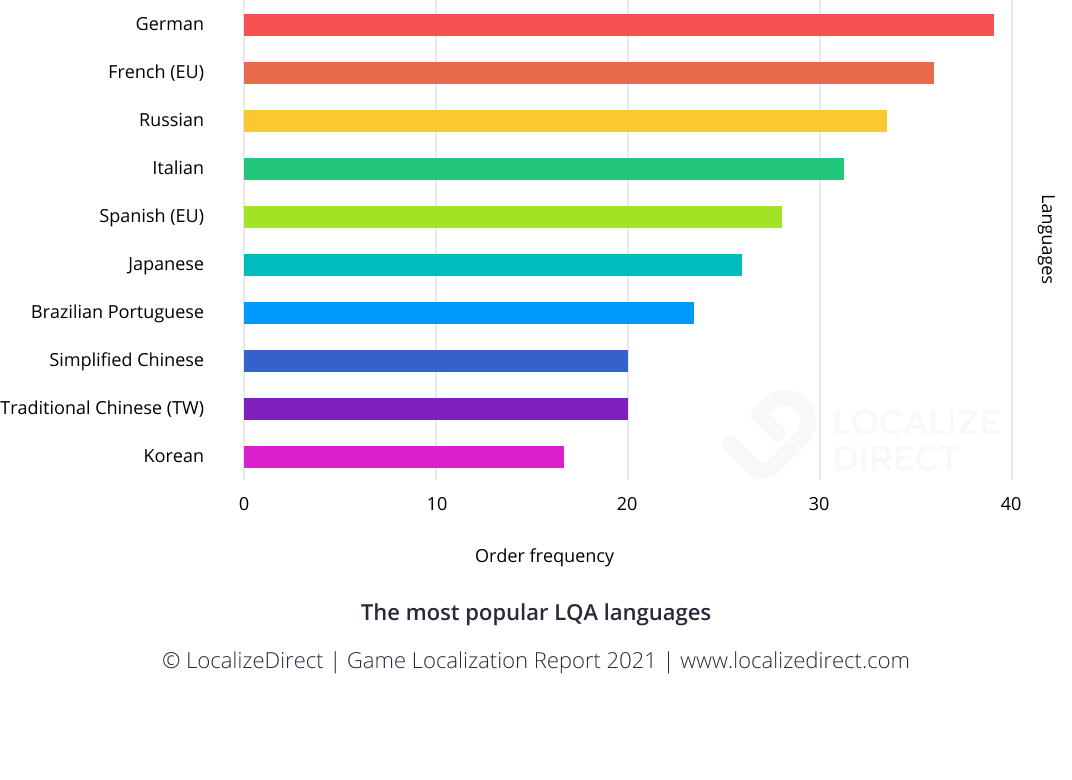 Bar chart - most frequently ordered LQA languages