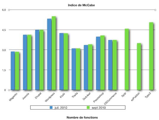 comparaison cms metrique