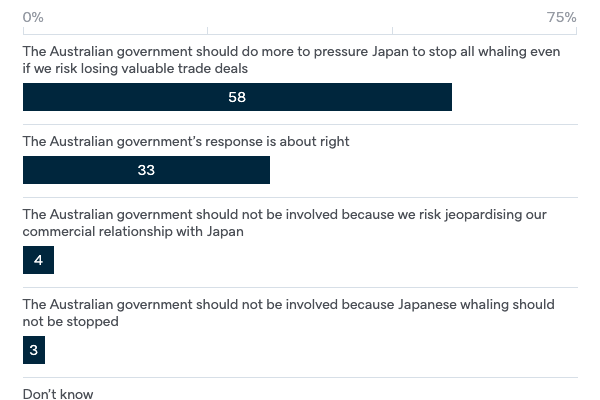 Japanese whaling - Lowy Institute Poll 2020