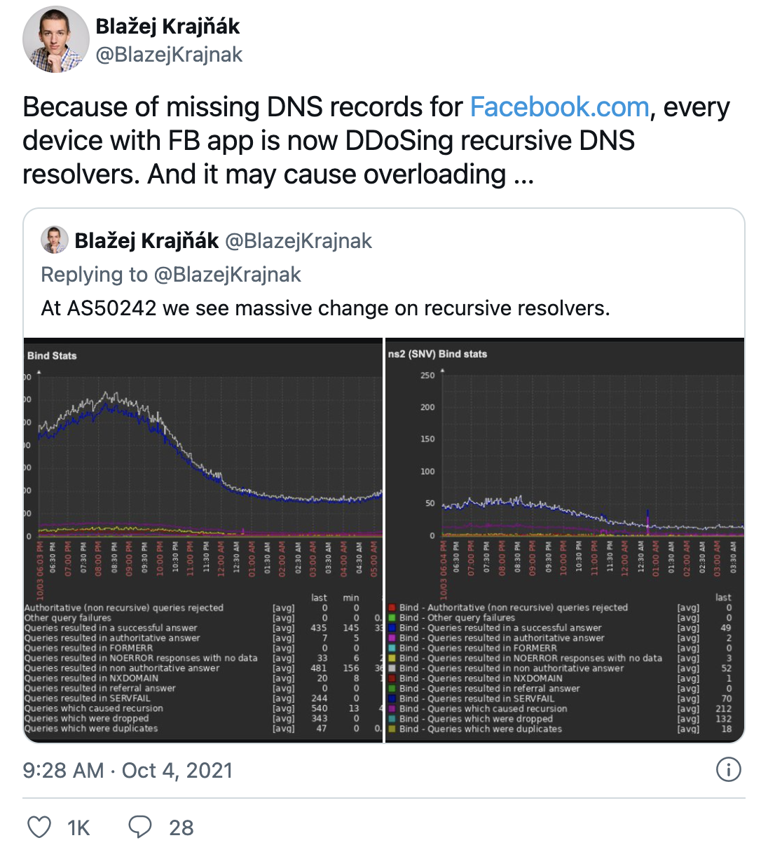 """Blažej Krajňák (@BlazejKrajnak) on Twitter: """"Because of missing DNS records for http://Facebook.com, every device with FB app is now DDoSing recursive DNS resolvers. And it may cause overloading..."""""""