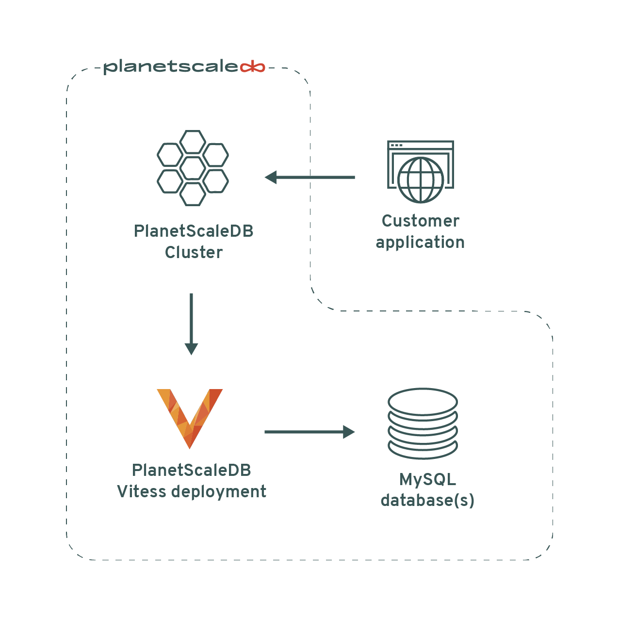 Fully-hosted PlanetScaleDB architecture diagram
