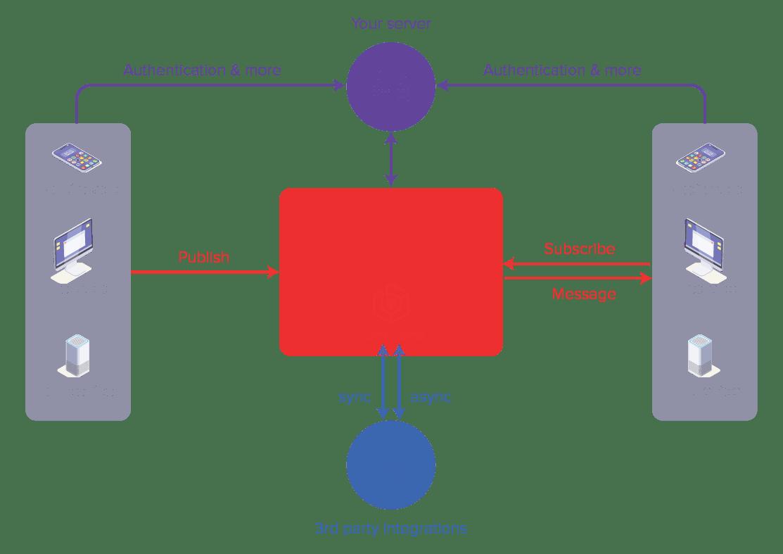 PubNub Overview Diagram