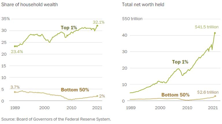 Chart showing differences between the top and bottom share of wealth and total net worth held