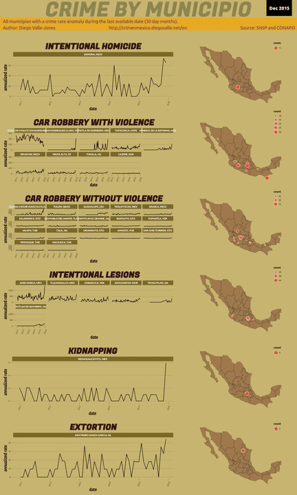 Dec 2015 Infographic of Crime in Mexico