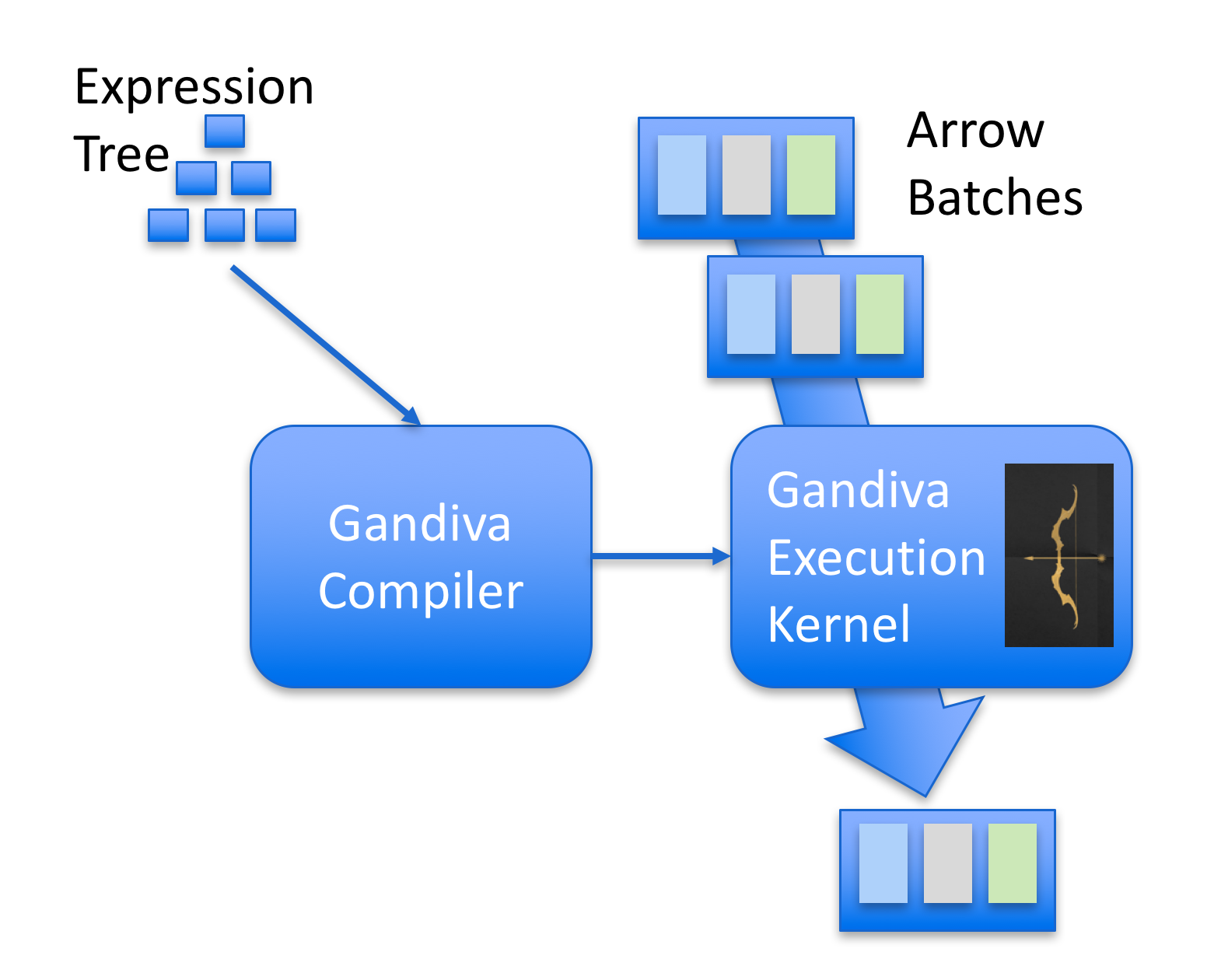 How applications interact with Gandiva