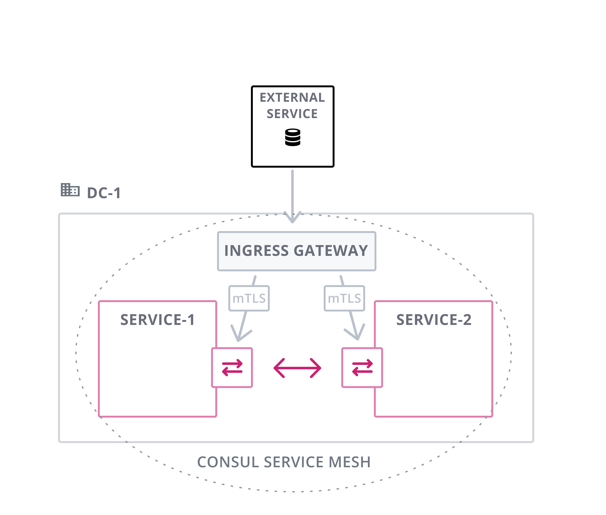 Ingress Gateway single datacenter with external services.