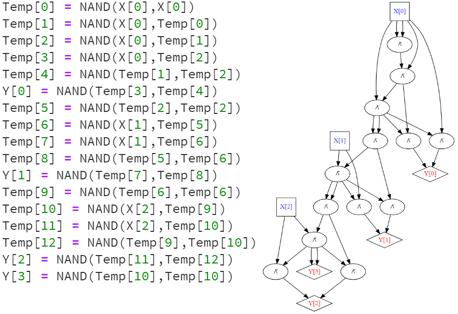The NAND code and the corresponding circuit for a program to compute the increment function that maps a string x\in \{0,1\}^3 (which we think of as a number in [7]) to the string y\in \{0,1\}^4 that represents x+1. Note how every line in the program corresponds to a gate in the circuit.