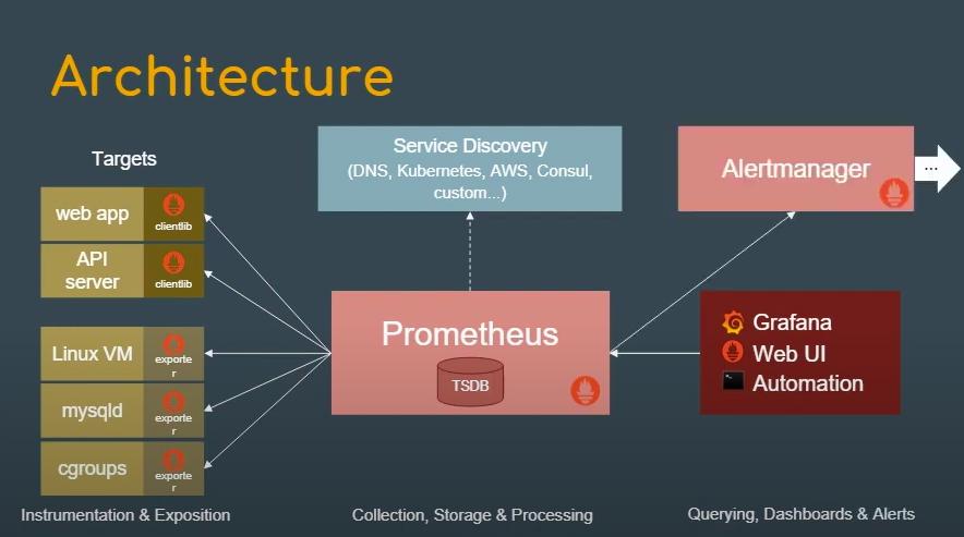 Prometheus architecture