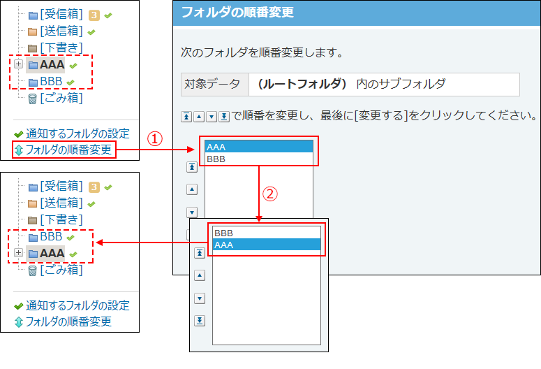 受信箱と同じ階層のフォルダの表示順を変更する場合のイメージ図