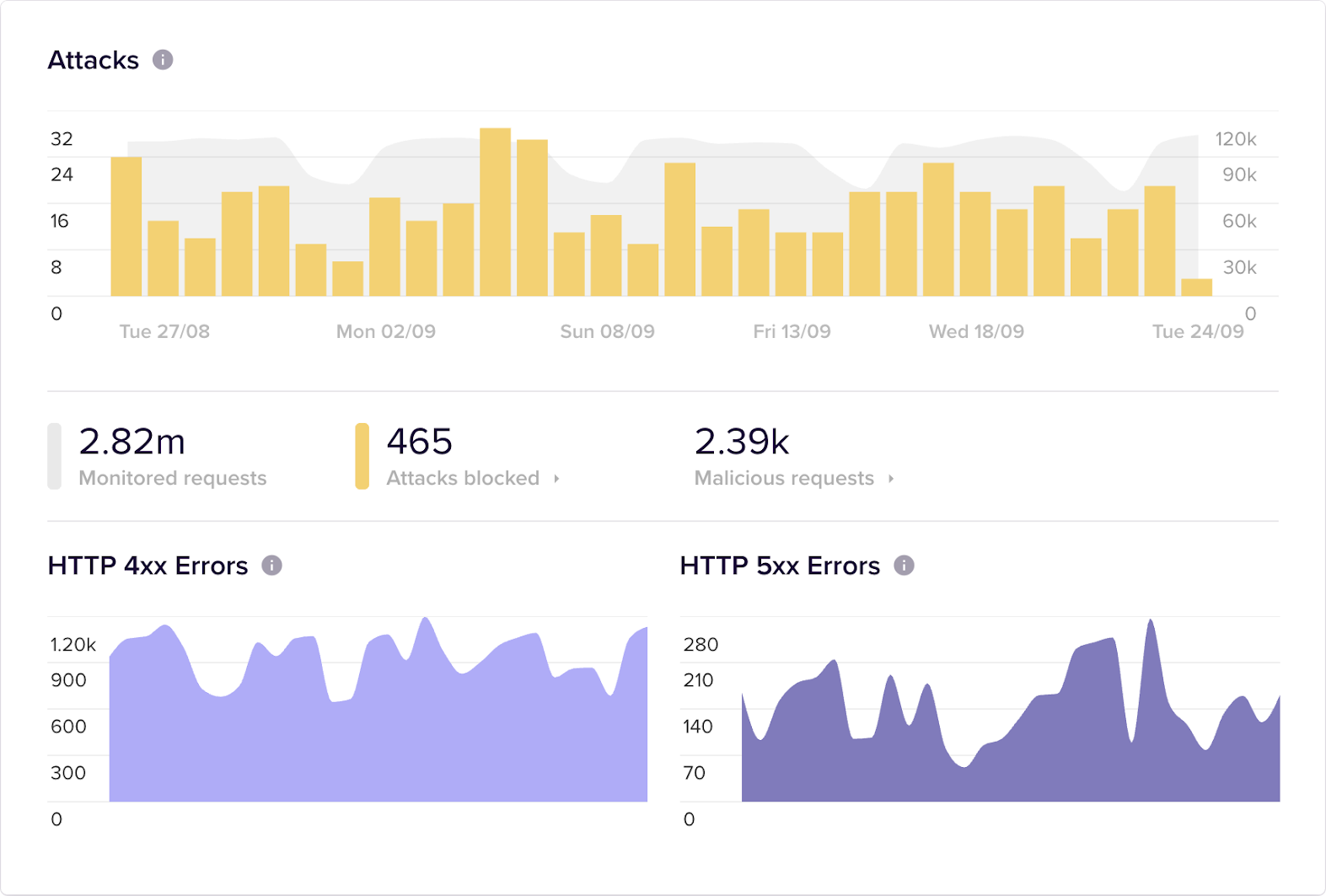 The home dashboard in Sqreen