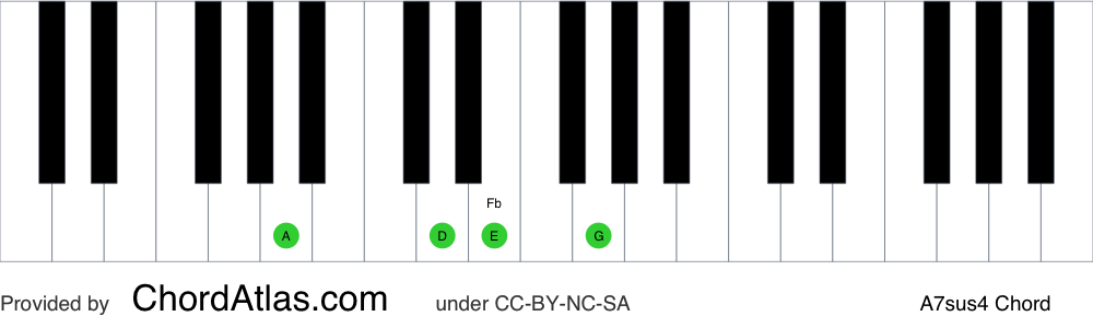 Piano chord chart for the A suspended fourth seventh chord (A7sus4). The notes A, D, E and G are highlighted.