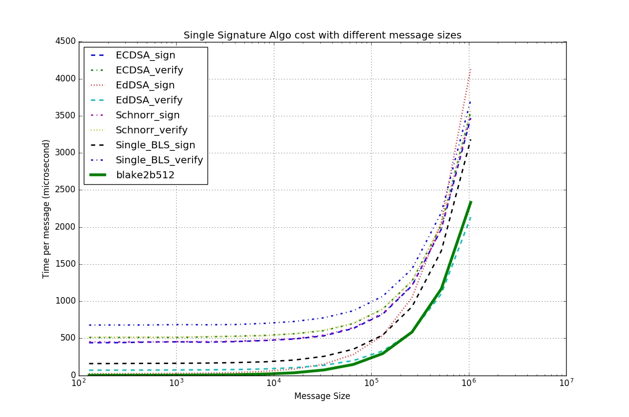 Single Signature Algo cost with different message sizes
