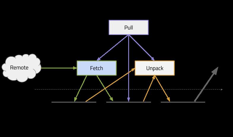 containerd-dataflow-pull
