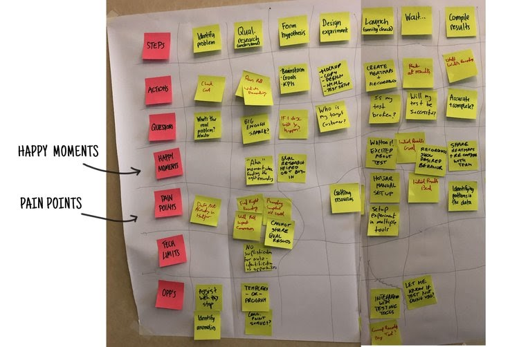 picture of patient journey mapping workshop