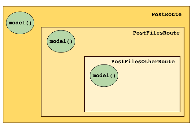 How to Load Multiple Models in a Single Route - Ember Igniter