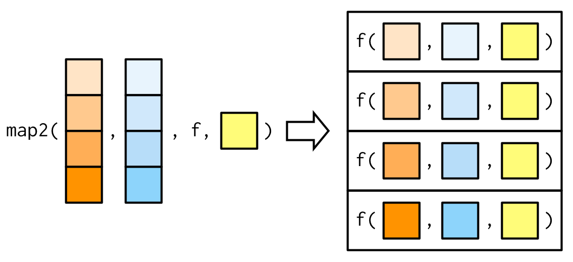 1df8ae9a5dacf The basic implementation of map2() is simple, and quite similar to that of  map() . Instead of iterating over one vector, we iterate over two in  parallel: