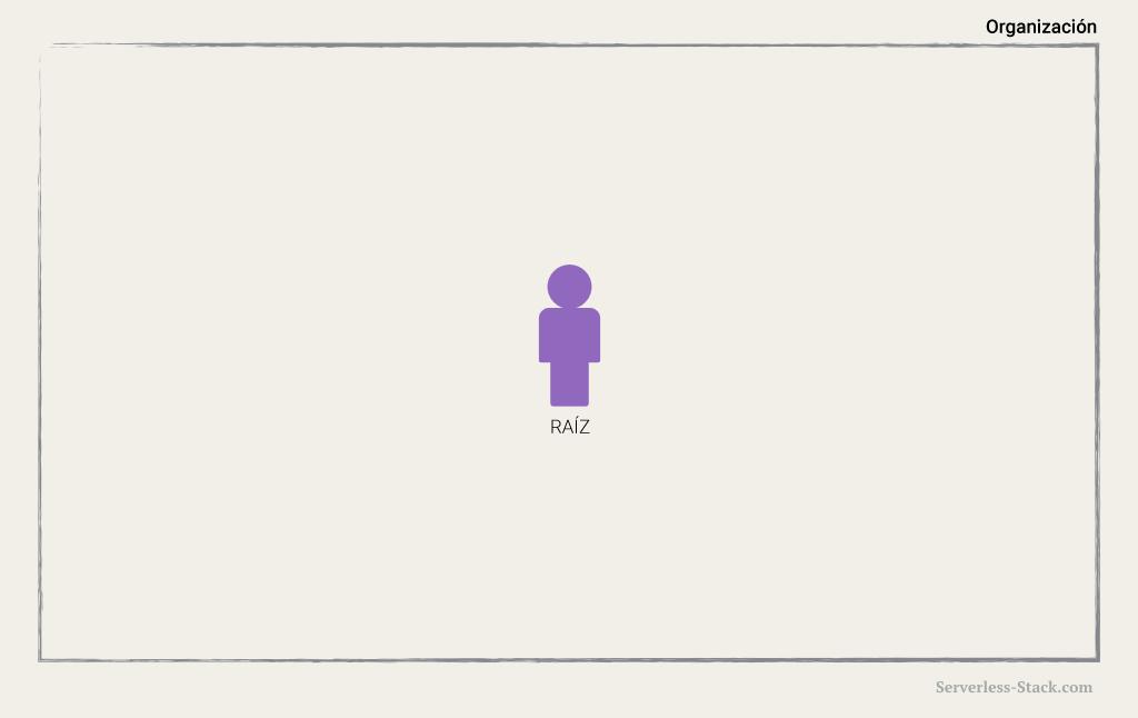 Diagrama de usuario Raíz de IAM