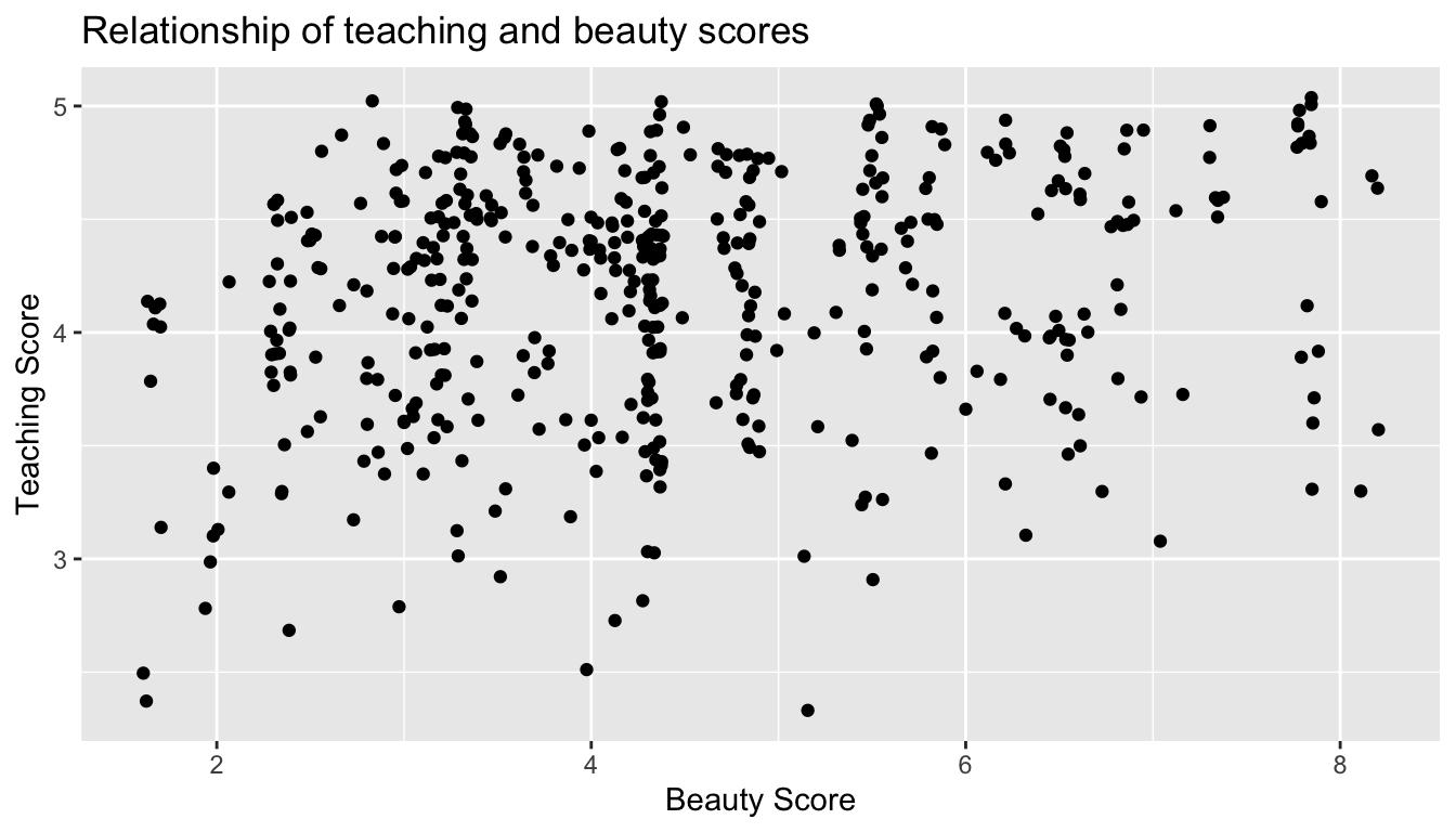 Instructor evaluation scores at UT Austin: Jittered