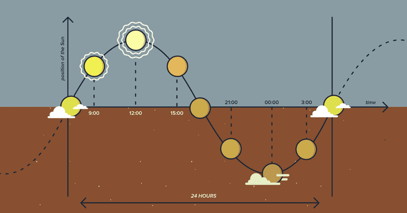 Fig. 7: The rising and setting cycle of the sun plotted on a graph.