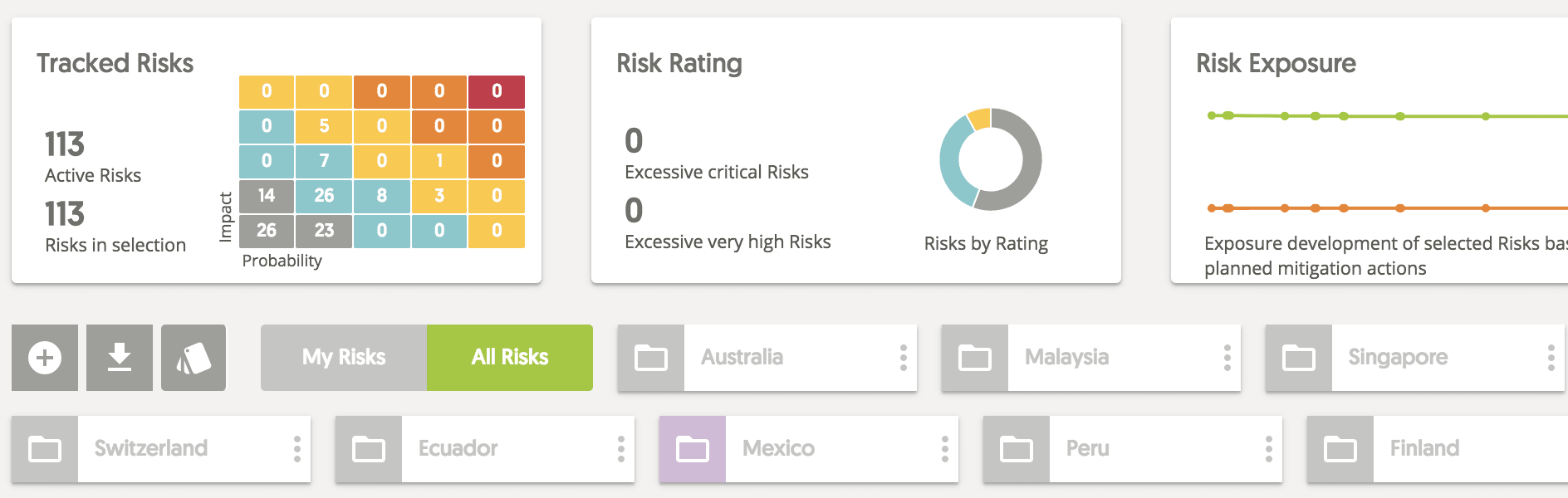 risk trends, risk heatmaps and risk exports