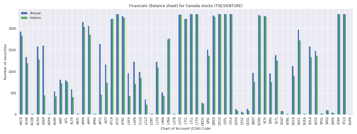 Canada Reuters financials balance sheet