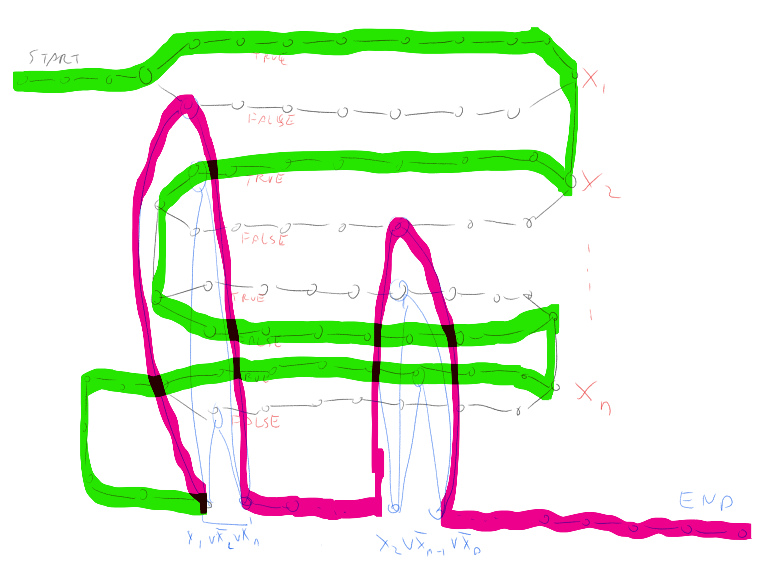 The graph above with the longest path marked on it, the part of the path corresponding to variables is in green and part corresponding to the clauses is in pink.