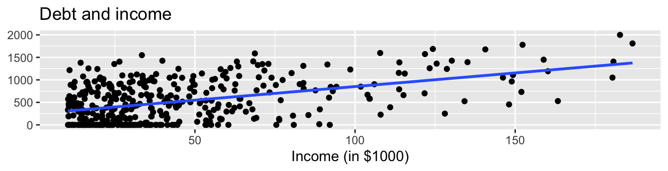 Relationship between credit card debt and income.