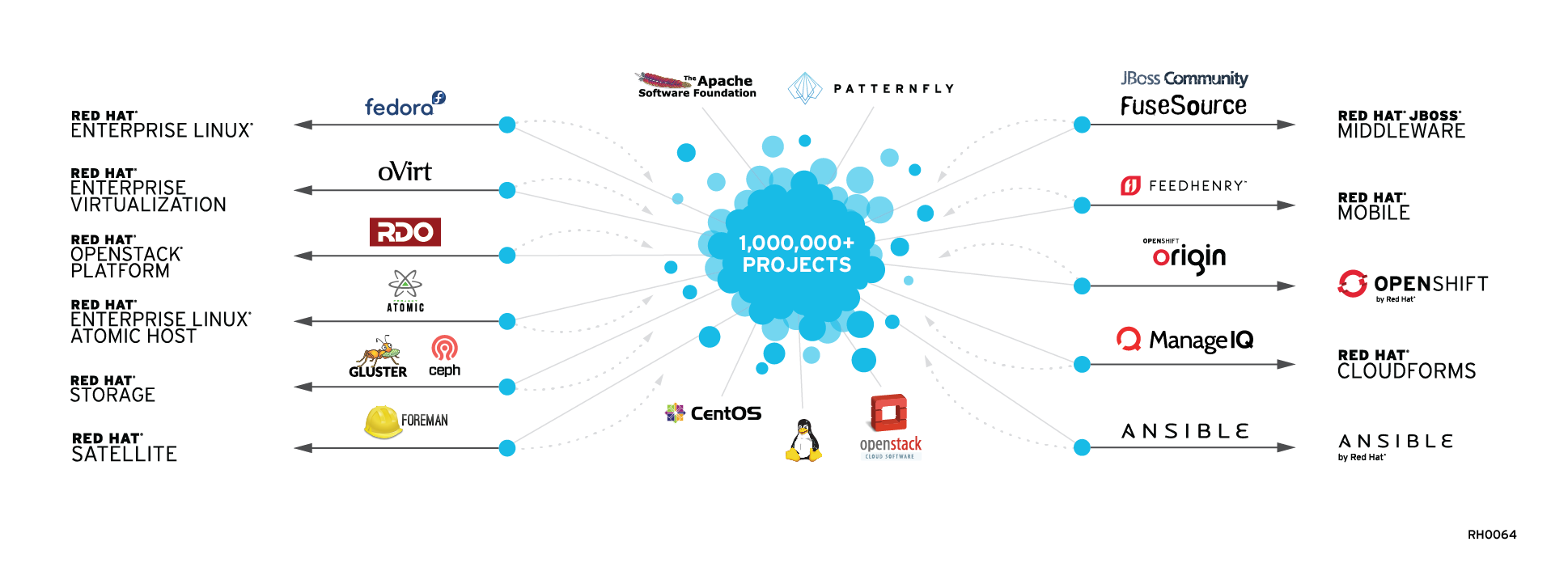 Red Hat's Enterprise Open Source software and their upstream projects