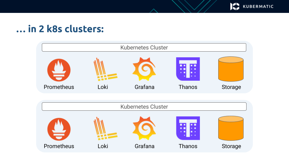 MLA stack in two Kubernetes clusters