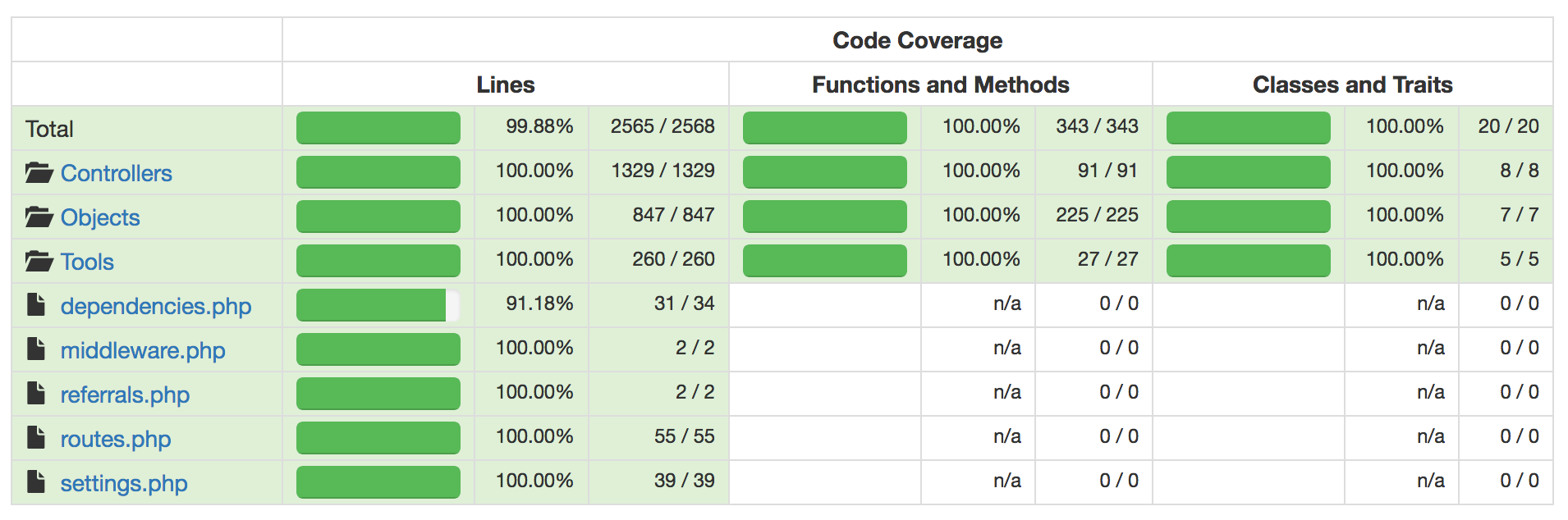 From no tests to 99.88% test coverage for our data backend