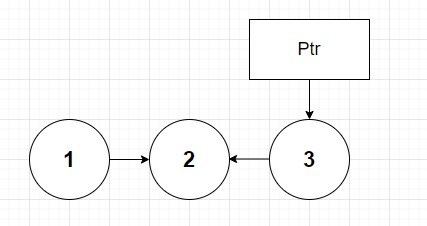 Linked list with nodes 3 pointing to node 2 alone.