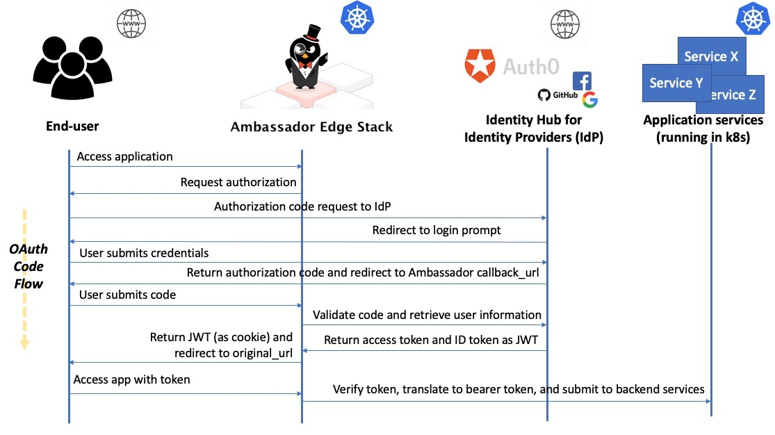 Ambassador Authentication OAuth/OIDC