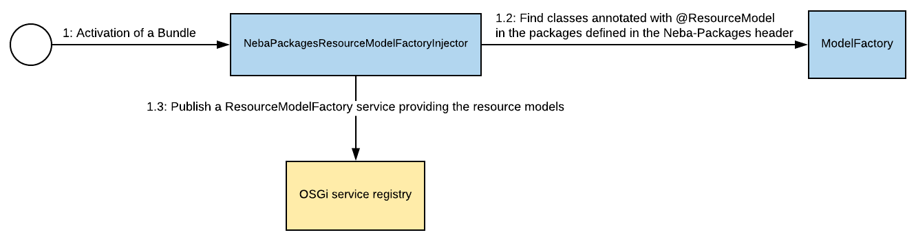 Upon bundle activation, the NEBA core scans the classes in the packages defined in the Neba-Packages header of a bundle and exposes the resulting resource models via a ResourceModelFactory service.