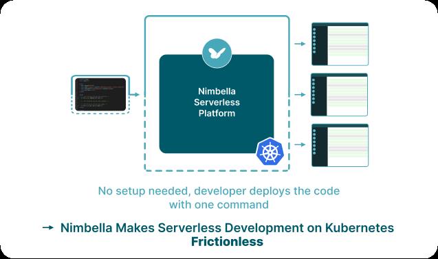 Nimbella makes serverless development on Kubernetes frictionless